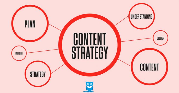 image of content strategy aspects, copyright: CopyMart