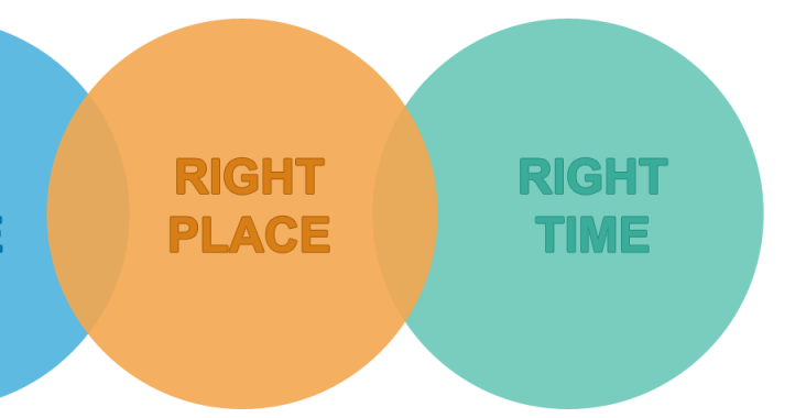Three circles that say: Right People, Right Place, Right Time