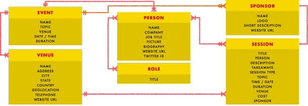 """Example of a content model with content types from Mike Atherton and Carrie Hane, """"Designing Future"""