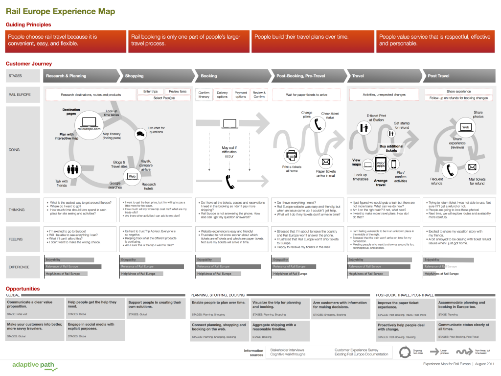 Adaptive Path: The Anatomy of an Experience Map