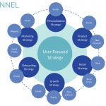 What is an Omnichannel Experience?