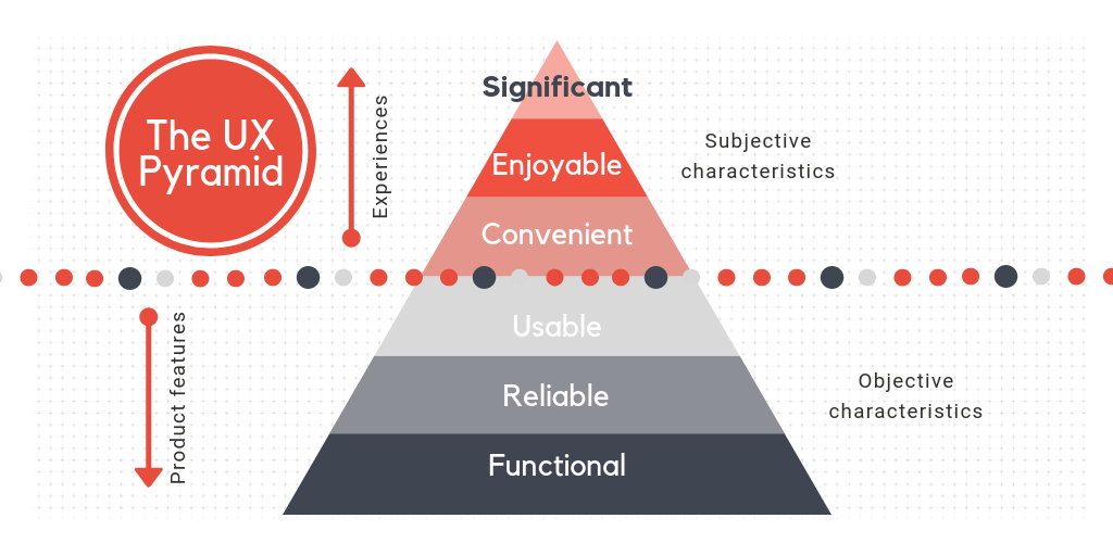 UX Pyramid with 6 levels: Functional (bottom), Reliable, Usable, Convenient, Enjoyable, and Significant (top)