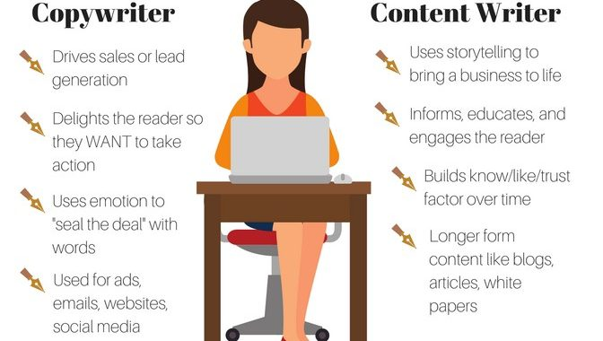 """An image of a woman writing with a description of """"copywriter"""" on one side, and """"content writer"""" on the other"""