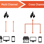 How to Map an Omnichannel Experience